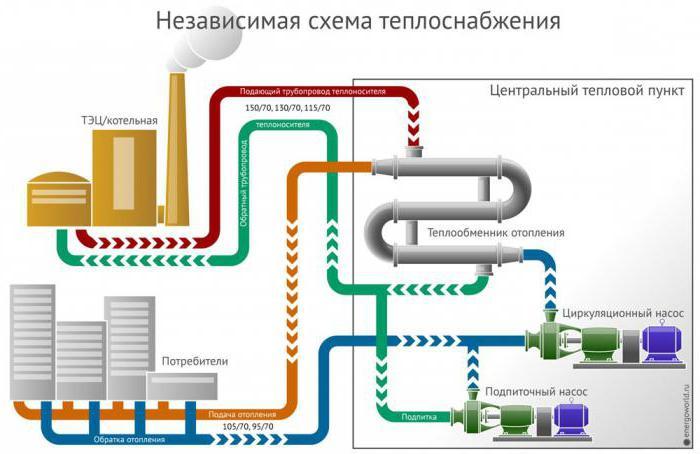 Почему отключают горячую воду летом? Плановый ремонт системы горячего водоснабжения