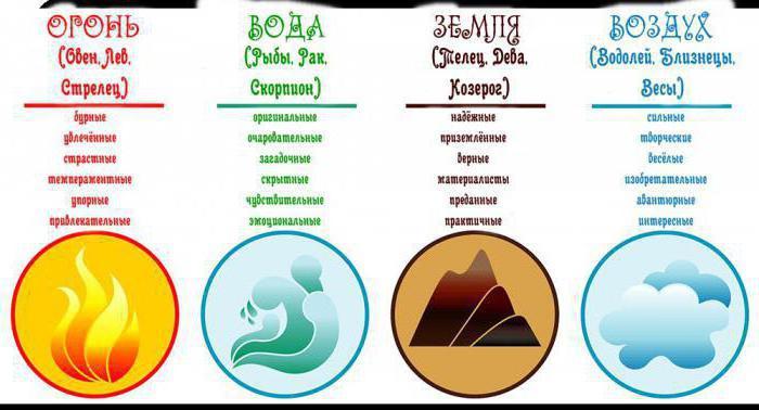 Совместимость знаков зодиака и имен. Как выбрать имя ребенку и легко изменить свою жизнь