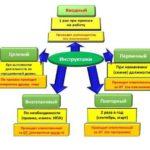 Виды и порядок проведения инструктажей по охране труда