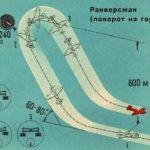 Чакра Фролова - фигура высшего пилотажа: описание. Самолёты, выполняющие чакру Фролова