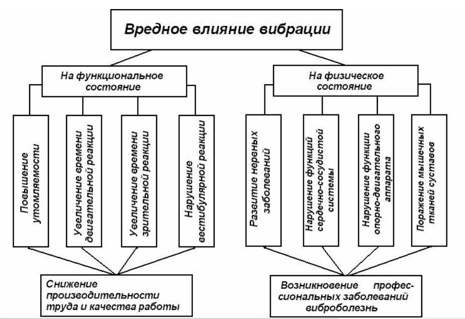 Влияние вибрации на организм человека