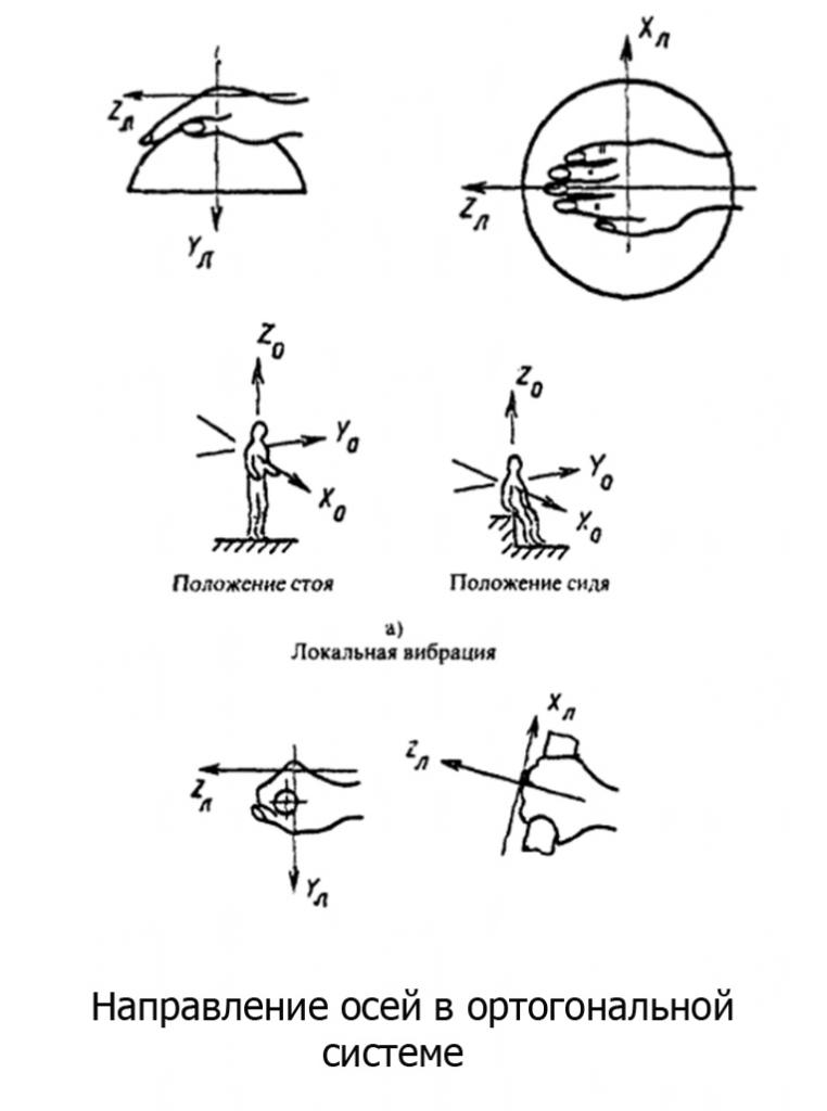 Производственная вибрация - классификация по осям