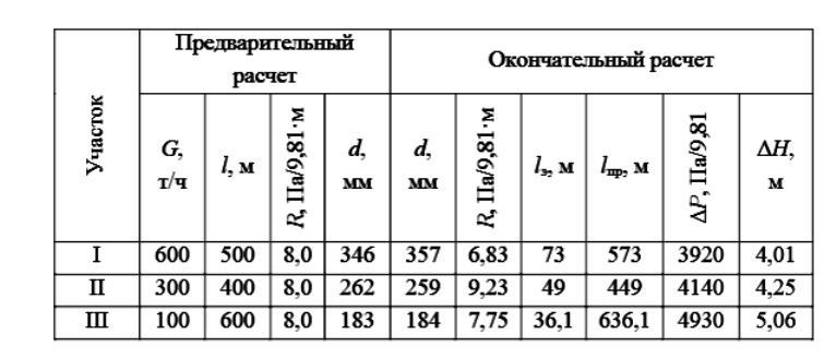 Сводная таблица