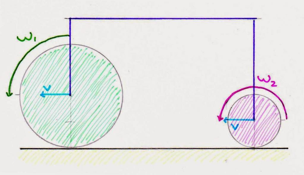 Линейная и угловая скорость