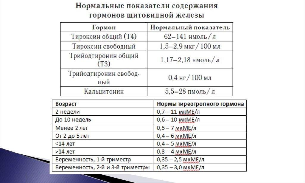 гормоны щитовидной железы норма и патология