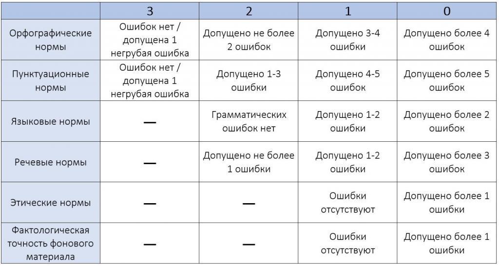 Критерии грамотности
