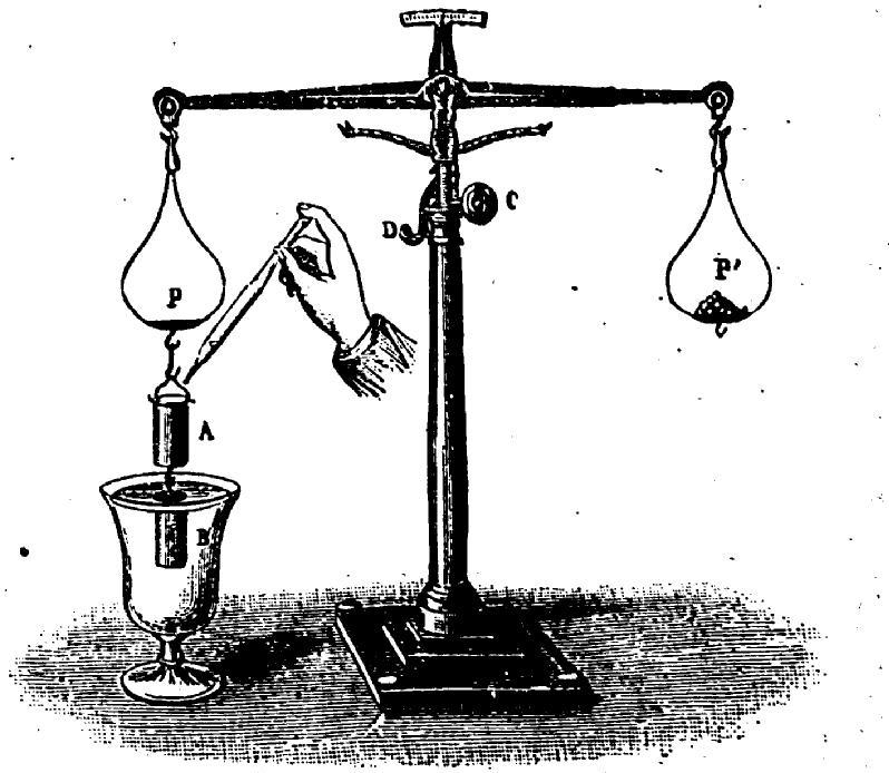Демонстрация закона Архимеда