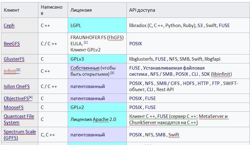 Сравнение распределенных файловых систем