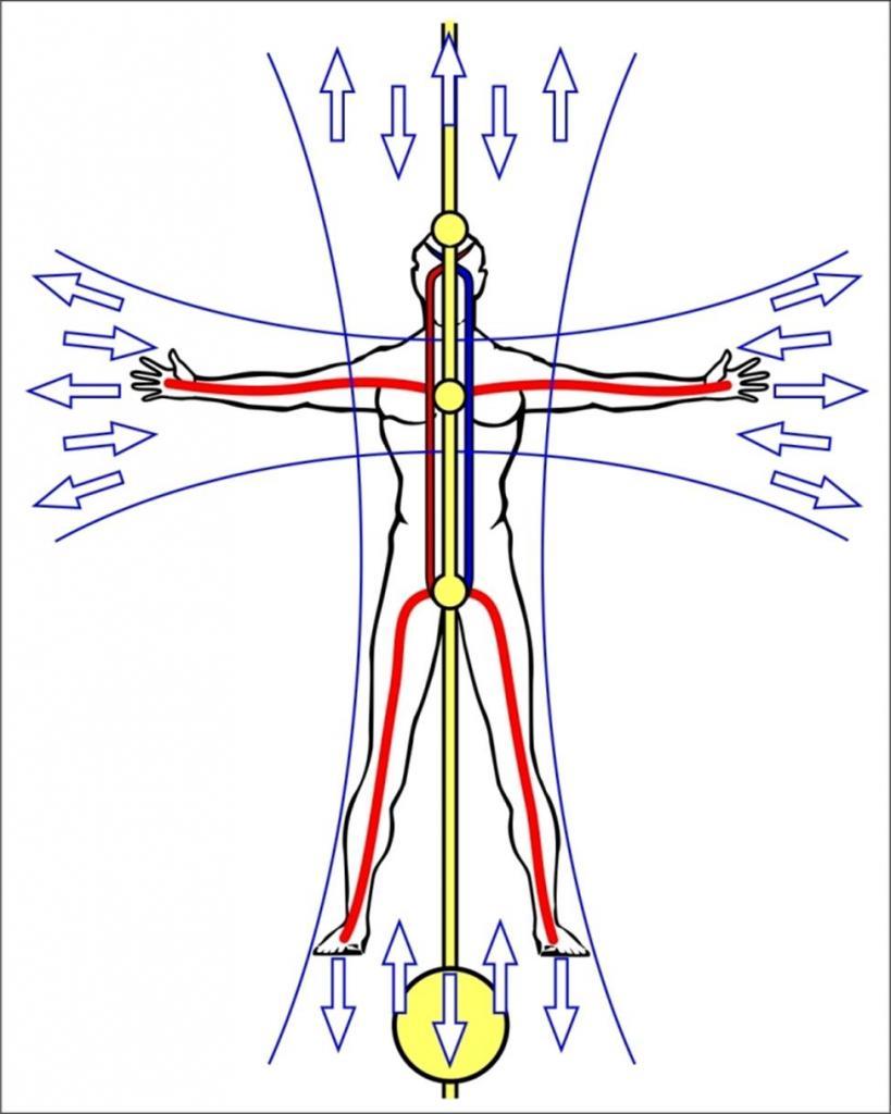 энергетические каналы человека