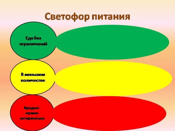 диета светофор